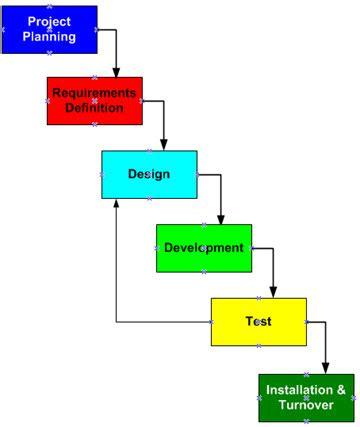 Developer in j2ee model resume